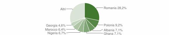 Grafico cittadinanza stranieri - Castellaneta 2014