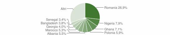 Grafico cittadinanza stranieri - Castellaneta 2016