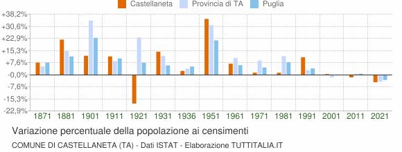 Grafico variazione percentuale della popolazione Comune di Castellaneta (TA)