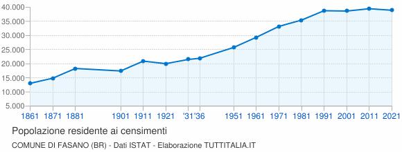Grafico andamento storico popolazione Comune di Fasano (BR)