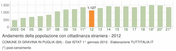 Grafico andamento popolazione stranieri Comune di Gravina in Puglia (BA)