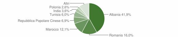 Grafico cittadinanza stranieri - Gravina in Puglia 2010