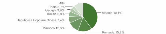 Grafico cittadinanza stranieri - Gravina in Puglia 2011