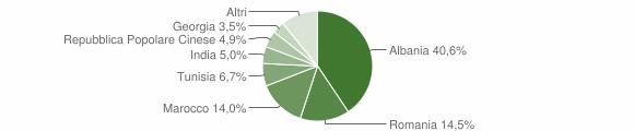 Grafico cittadinanza stranieri - Gravina in Puglia 2012