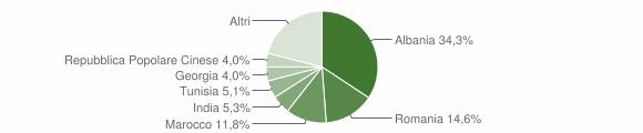 Grafico cittadinanza stranieri - Gravina in Puglia 2016