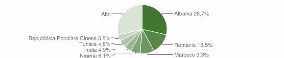 Grafico cittadinanza stranieri - Gravina in Puglia 2019