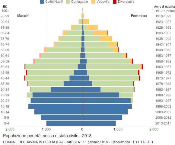 Grafico Popolazione per età, sesso e stato civile Comune di Gravina in Puglia (BA)