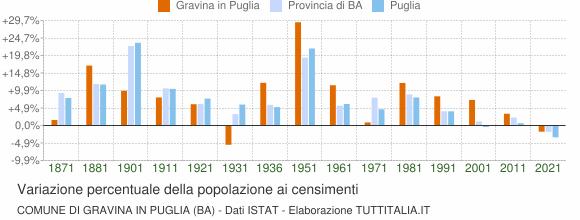 Grafico variazione percentuale della popolazione Comune di Gravina in Puglia (BA)
