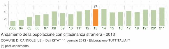 Grafico andamento popolazione stranieri Comune di Cannole (LE)