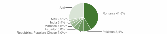 Grafico cittadinanza stranieri - Tricase 2018