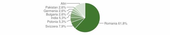 Grafico cittadinanza stranieri - Morciano di Leuca 2019