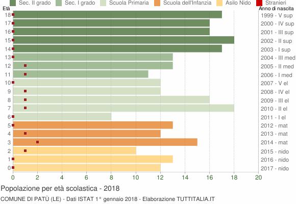 Grafico Popolazione in età scolastica - Patù 2018