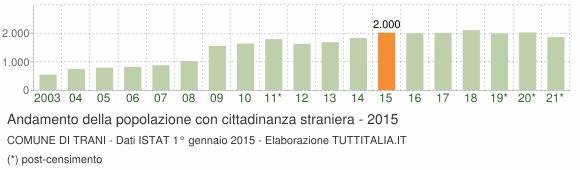 Grafico andamento popolazione stranieri Comune di Trani