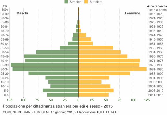 Grafico cittadini stranieri - Trani 2015