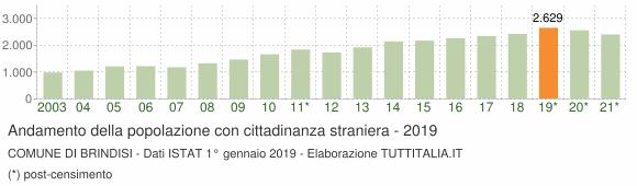 Grafico andamento popolazione stranieri Comune di Brindisi