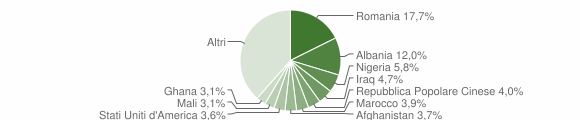 Grafico cittadinanza stranieri - Brindisi 2019