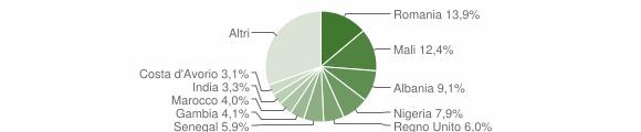Grafico cittadinanza stranieri - Carovigno 2019