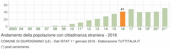 Grafico andamento popolazione stranieri Comune di Giurdignano (LE)