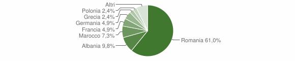 Grafico cittadinanza stranieri - Giurdignano 2016