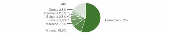 Grafico cittadinanza stranieri - Giurdignano 2018