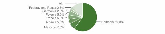 Grafico cittadinanza stranieri - Giurdignano 2019