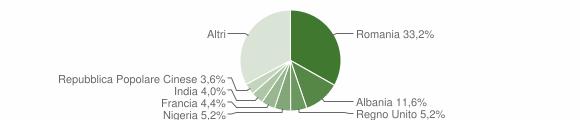Grafico cittadinanza stranieri - Oria 2019