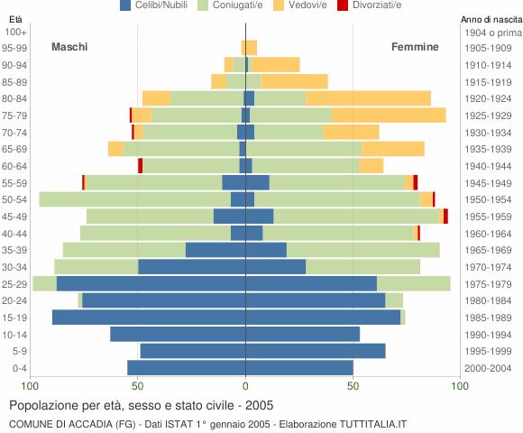 Grafico Popolazione per età, sesso e stato civile Comune di Accadia (FG)