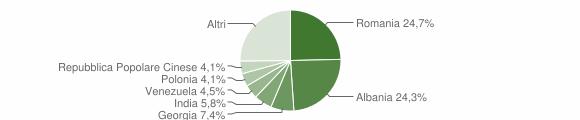 Grafico cittadinanza stranieri - Bitritto 2018