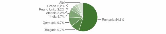 Grafico cittadinanza stranieri - Castro 2019