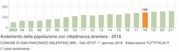 Grafico andamento popolazione stranieri Comune di San Pancrazio Salentino (BR)