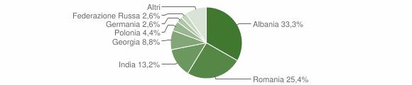 Grafico cittadinanza stranieri - San Pancrazio Salentino 2012