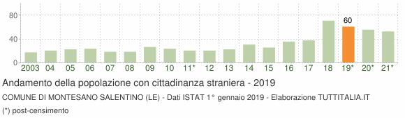 Grafico andamento popolazione stranieri Comune di Montesano Salentino (LE)