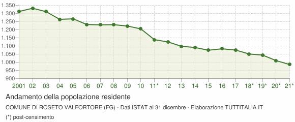 Andamento popolazione Comune di Roseto Valfortore (FG)