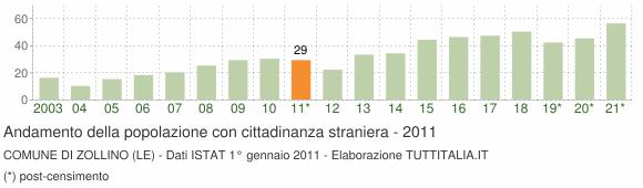Grafico andamento popolazione stranieri Comune di Zollino (LE)