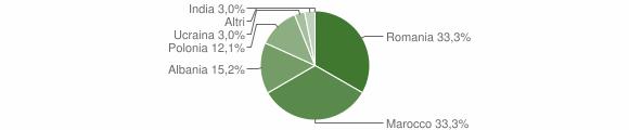 Grafico cittadinanza stranieri - Zollino 2013
