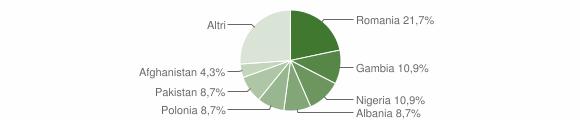 Grafico cittadinanza stranieri - Zollino 2016