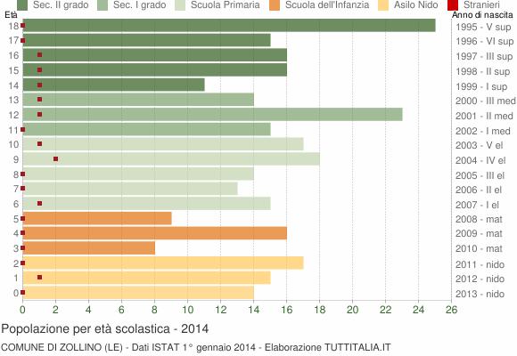 Grafico Popolazione in età scolastica - Zollino 2014