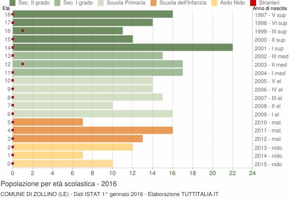 Grafico Popolazione in età scolastica - Zollino 2016