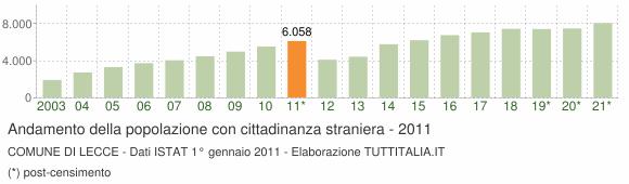 Grafico andamento popolazione stranieri Comune di Lecce