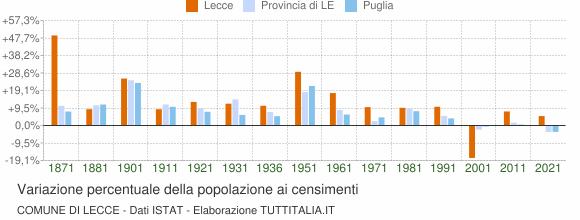 Grafico variazione percentuale della popolazione Comune di Lecce