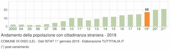 Grafico andamento popolazione stranieri Comune di Diso (LE)