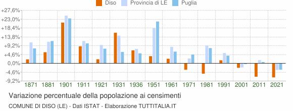 Grafico variazione percentuale della popolazione Comune di Diso (LE)