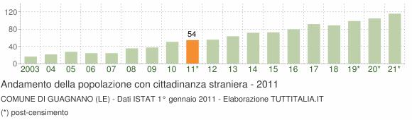 Grafico andamento popolazione stranieri Comune di Guagnano (LE)