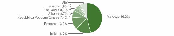 Grafico cittadinanza stranieri - Guagnano 2011