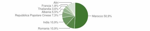 Grafico cittadinanza stranieri - Guagnano 2012