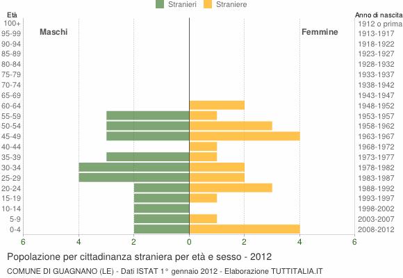 Grafico cittadini stranieri - Guagnano 2012