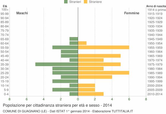 Grafico cittadini stranieri - Guagnano 2014