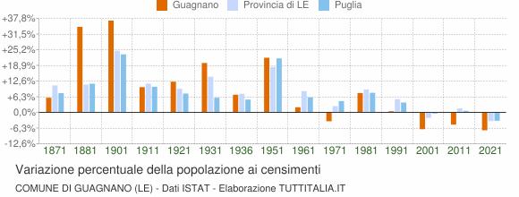 Grafico variazione percentuale della popolazione Comune di Guagnano (LE)