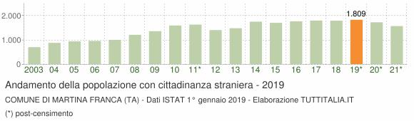 Grafico andamento popolazione stranieri Comune di Martina Franca (TA)