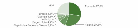 Grafico cittadinanza stranieri - Martina Franca 2019